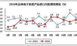<em>电子信息</em>产品进口延续负增长 2016年整体降幅扩大