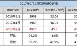 北京<em>新房</em><em>成交</em>上涨近七成 未来回暖空间有限
