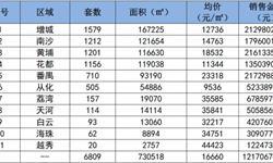 广州<em>新房</em>网签量不降反增 <em>成交</em>量大涨78.15%