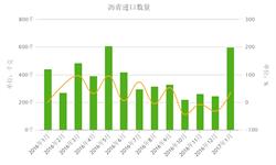 沥青市场供需失衡 沥青<em>进口量</em>1月大幅攀升