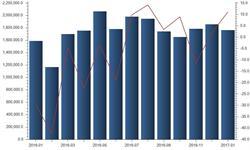国际市场需求不减 <em>有色金属</em>出口继续回升企稳