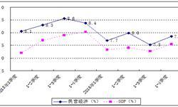 <em>广东</em>民营经济比重逐年提升 带动经济稳步增长