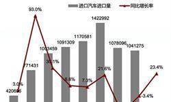 进口汽车去库存基本结束 1月<em>进口量</em>大增23.4%