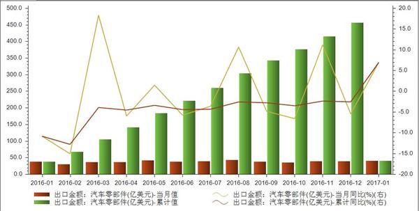 1月汽车零部件出口40.33亿美元 同比上涨6.96%