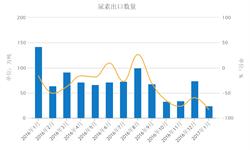 国际产能不断增加 <em>尿素</em>出口开年大跌83.2%