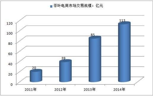 2016年茶叶电商销售额 2016年茶叶产量243万吨,茶叶电商前景广阔