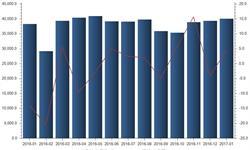 1月<em>铜</em><em>材</em>出口40067吨 同比增长4.5%