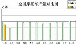 受春节假期影响 <em>摩托车</em>产销均下降明显