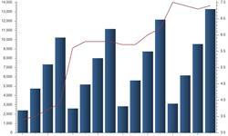 住宿<em>餐饮</em>业稳步发展 占GDP比重逐年提高