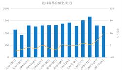 进口商品总额大增 主因大宗商品<em>进口量</em>价齐升