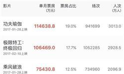 2月电影票房排行榜 《功夫瑜伽》<em>票房</em>近11.5亿元