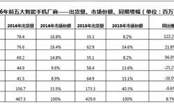 OPPO手机<em>出货量</em>赶超华为 高端市场国产份额见涨