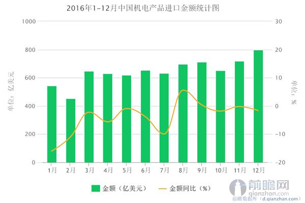 2016年1-12月中国机电产品进口金额统计图