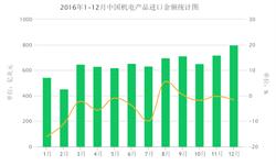 2016年国内机电产品<em>进口</em><em>金额</em>同比下降4.2%