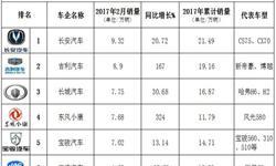 2月中国<em>车</em><em>企</em>销量排行榜 吉利超长城位居第二