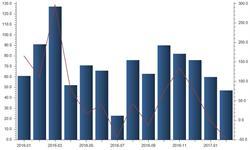 2月<em>原煤</em>出口增速跌至低点 同比减少48.35%