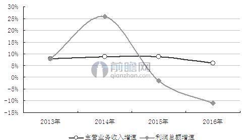 图表1:2013-2016年中国钟表行业收入及利润增速变动情况(单位:%)