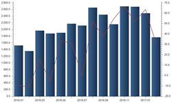 <em>原煤</em>进口2月增速放缓 进口量同比增长30.58%