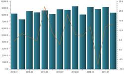 2月铁矿砂及其精矿<em>进口量</em>仍然维持高速增长