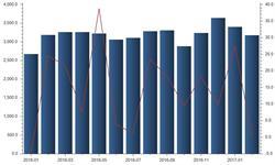 2月石油进口数量同比微降 日均<em>进口量</em>创新高