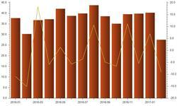 <em>汽车零部件</em>出口形势严峻 增速下滑将成新常态