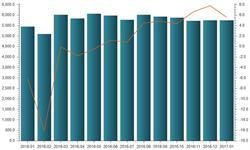 1月中国高炉<em>生铁</em>产量当月同比增长5.6%
