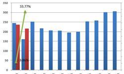 <em>汽车产量</em>增速大幅提升 两会聚焦将加速行业发展