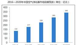 预计2020年<em>空气</em><em>净化器</em>市场规模可达340亿元