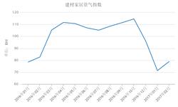 <em>建材</em>家居市场预期继续看好 拉动BHI指数回升