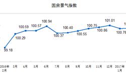 <em>房地产行业</em>温和降温 国房景气指数走势平稳