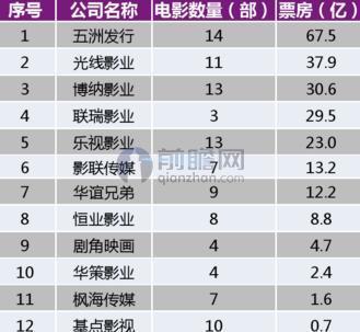 图表3:2015年主要民营发行公司主发国产片数量及总票房