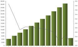 大众<em>餐饮</em>收入稳定增长 成本压力与机遇并存