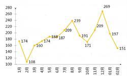 网络大<em>电影</em>监管趋严 2月新增数量仅151部