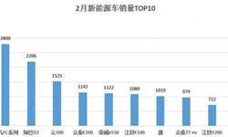 2月<em>新能源</em><em>汽车</em>销量TOP10  北汽EC系列以2800辆销量夺冠