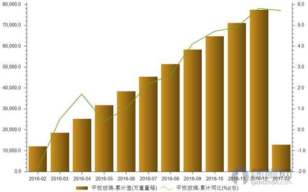 平板玻璃累计产量及增速