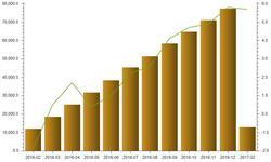 1-2月国内<em>平板玻璃</em>产量同比增长了5.7%