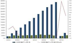 春节因素推升水路<em>客运量</em> 增速喜人创新高