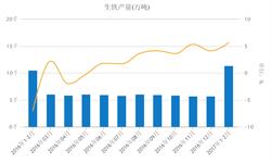<em>生铁</em>产量增速开年创新高 同比增长5.6%