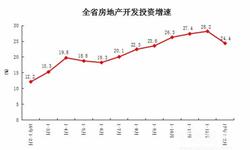 河南房地产<em>投资</em><em>增速</em>下滑 住宅<em>投资</em>占比高达74.4%