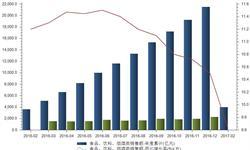 1-2月食品<em>饮料</em>烟酒类销售额增速下滑至10%以下