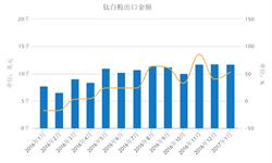 全球<em>钛白粉</em>需求快速增长 国内出口市场复苏明显