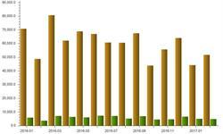 1-2月金属加工机床进口市场回暖 <em>进口量</em>增长了34%