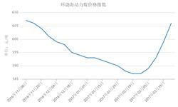 环渤海<em>动力</em><em>煤</em>价格指数连续上涨 市场预期走强