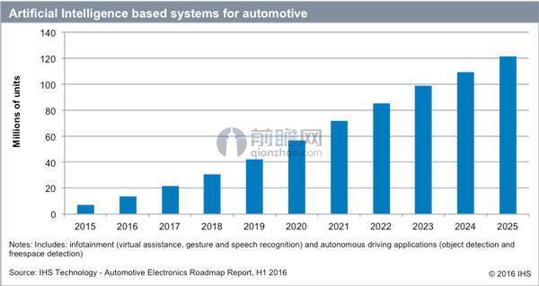 基于人工智能AI开发的汽车系统市场占有情况.jpeg