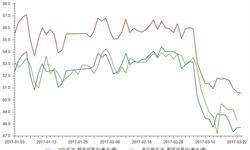 <em>石油</em>市场仍偏利空 国际油价低位窄幅波动