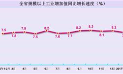 河南<em>工业</em><em>增加</em><em>值</em>同比增长7.8% 高于全国1.5个百分点