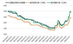 2016年<em>生铁</em>市场华丽逆转 价格自底部强势回升