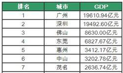 2016年<em>广东</em>21市GDP排名 广州最富云浮最穷