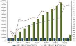 2月全球主要产铁国<em>生铁</em>产量同比增长6.17%