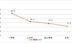 出口下降成本上升 <em>广东</em>工业企业利润逐季回落